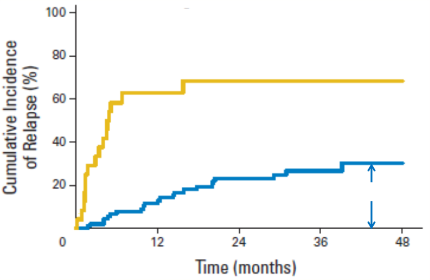 Figure 2 False Negative MRD Test Results In Persons With AML 1st Complete Remission After Completing Consolidation Therapy About 30 Of A