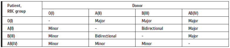 38-46 Table 1. Different types of donor.png