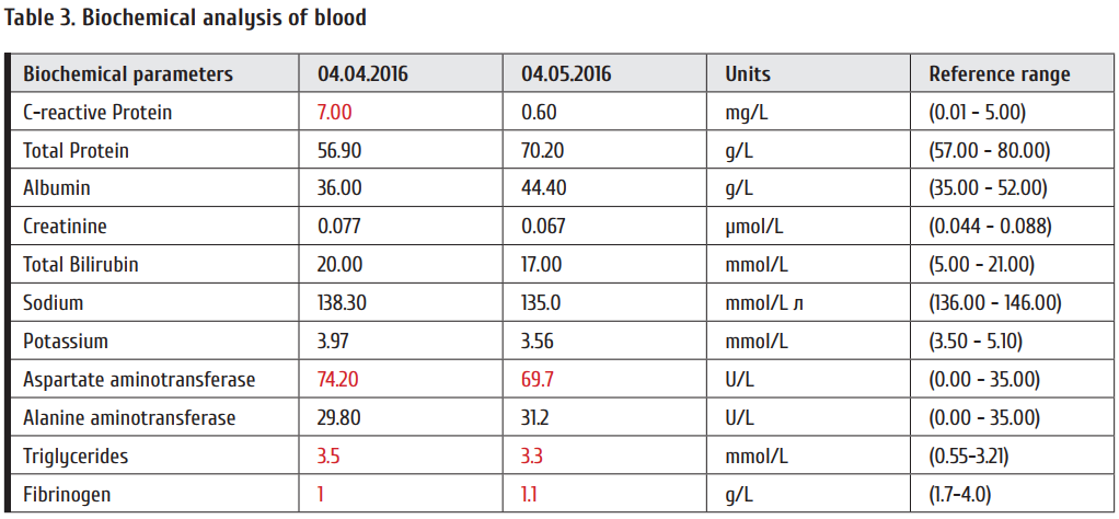Table_3_Biochemical_analysis_of_blood.png