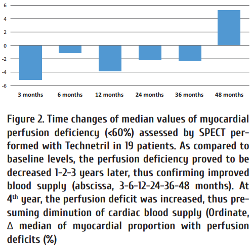 Figure_2_Time_changes_of_median_values_of_myocardial_perfusion_deficiency_60__assessed_by_SPECT_performed_with_Technetril.png
