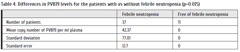 Table 4. Differences in PVB19 levels for the patients with vs without febrile neutropenia (p=0.015).png