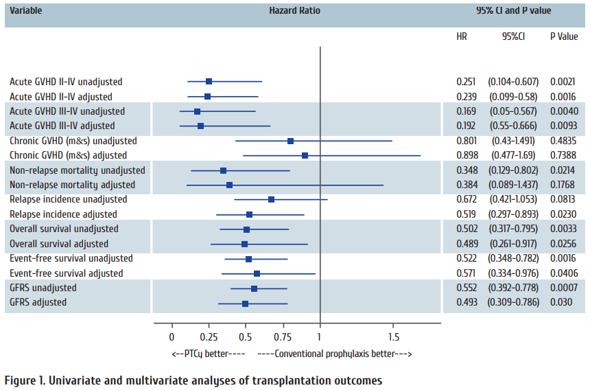 Figure_1_Univariate_and_multivariate_analyses_of_transplantation_outcomes.png