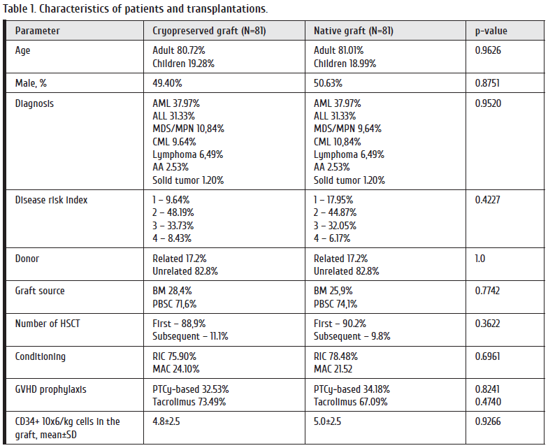 45-53_Babenko Table 1. Characteristics of patients and transplantations..png