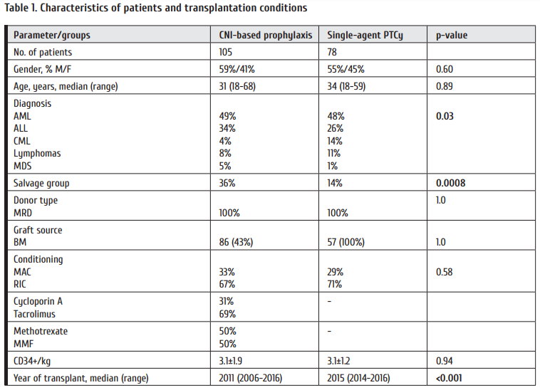 Table_1_Characteristics_of_patients_and_transplantation_conditions.png