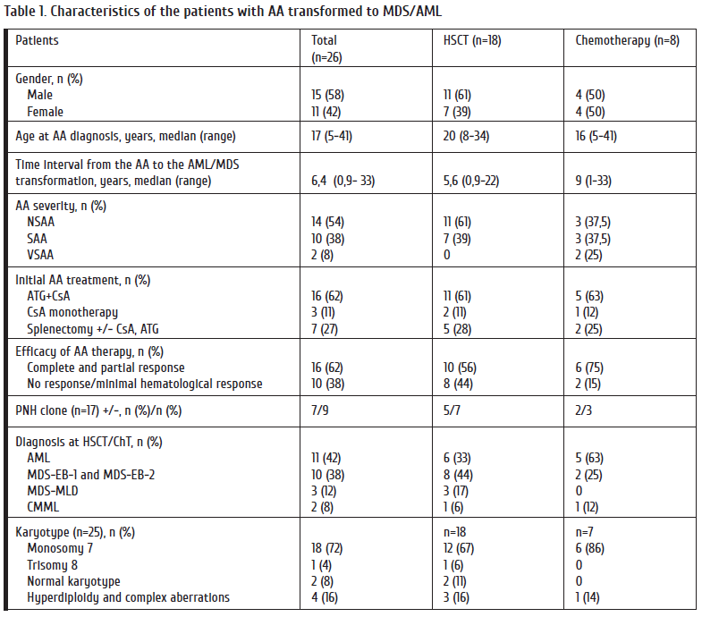 36-44_Golubovskaya Table 1. Characteristics of the patients with AA transformed to MDS_AML.png