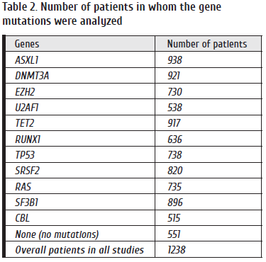 44-51 Table 2. Number of patients in whom the gene.png