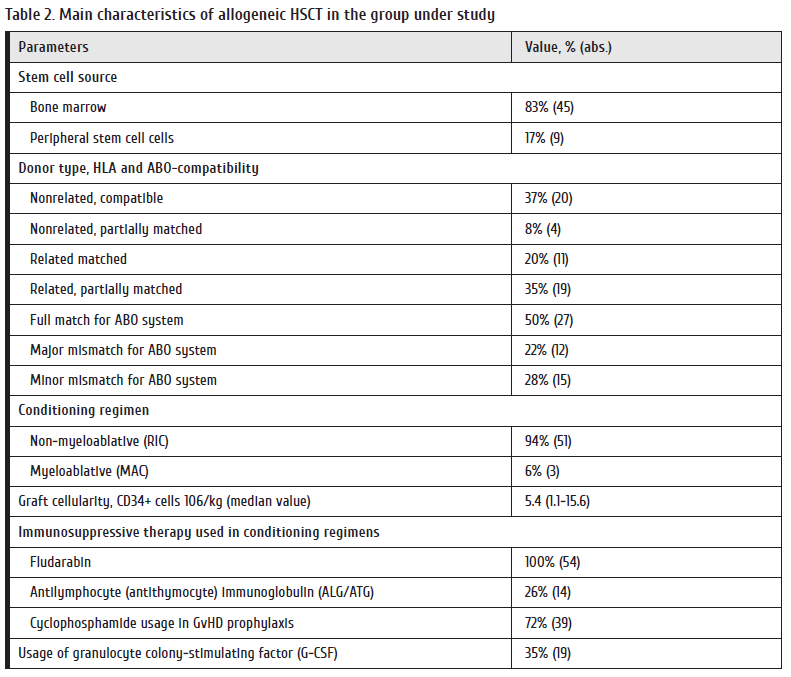 Table 2. Main characteristics of allogeneic HSCT in the group under study.png