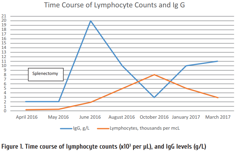 Figure_1_Time_course_of_lymphocyte_counts_x103_per__956_L__and_IgG_levels_g_L.png
