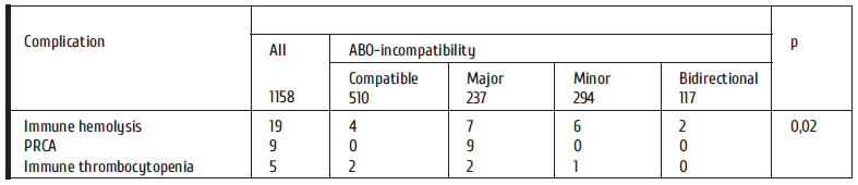 38-46 Table 3. Development of immune complications in allo-HSCT.png