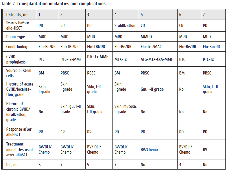 28-35_Lepik Table 2. Transplantation modalities and complications.png