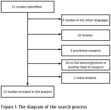 44-51 Figure 1. The diagram of the search process.png